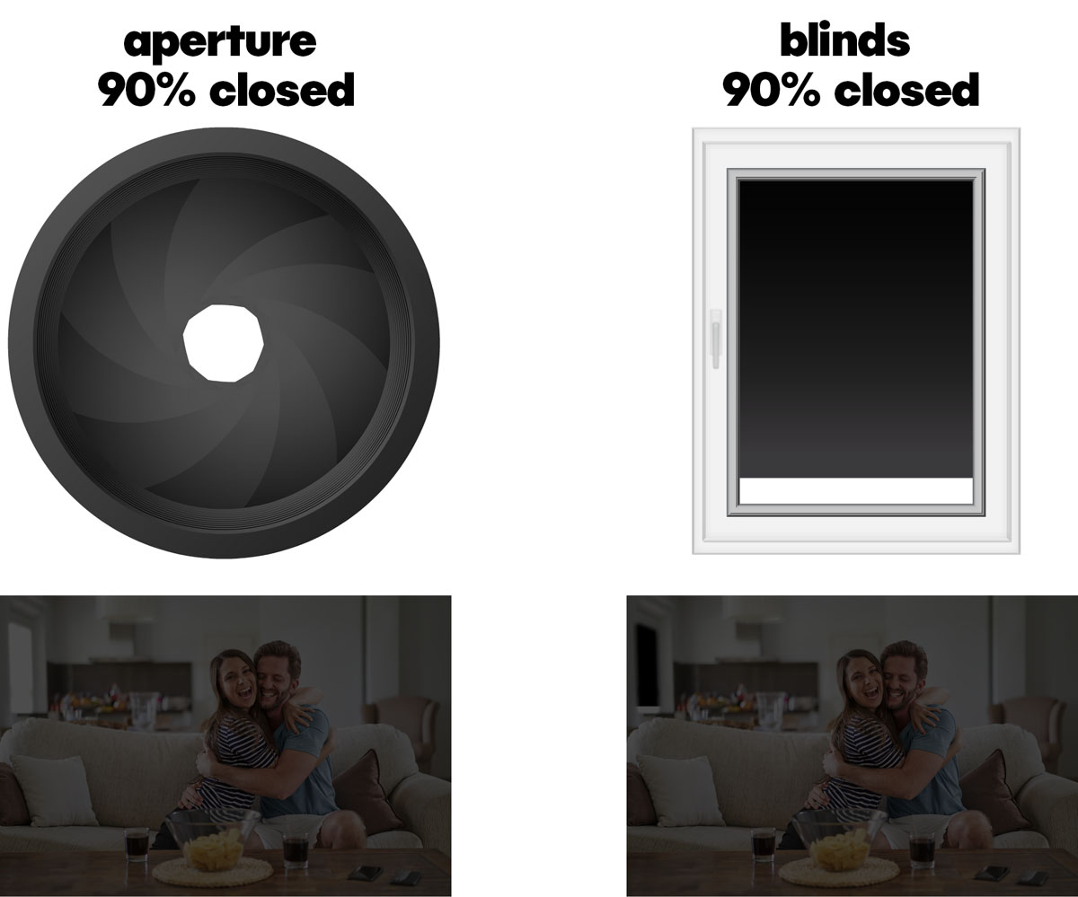 comparing the aperture to a window - both are 90% closed